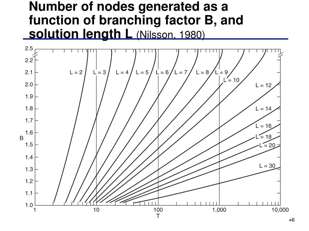 Number of nodes generated as a function of branching factor B, and solution length L