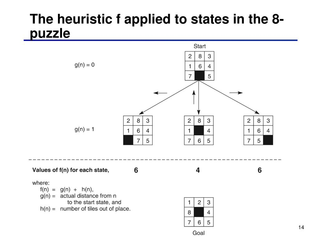 The heuristic f applied to states in the 8-puzzle
