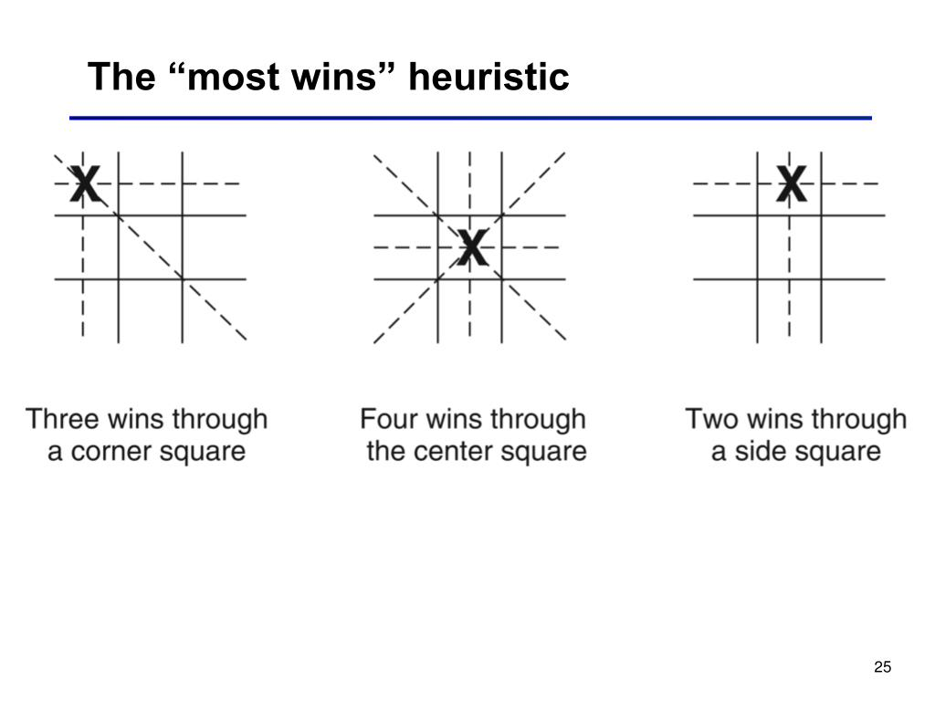 "The ""most wins"" heuristic"