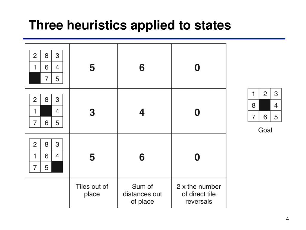 Three heuristics applied to states