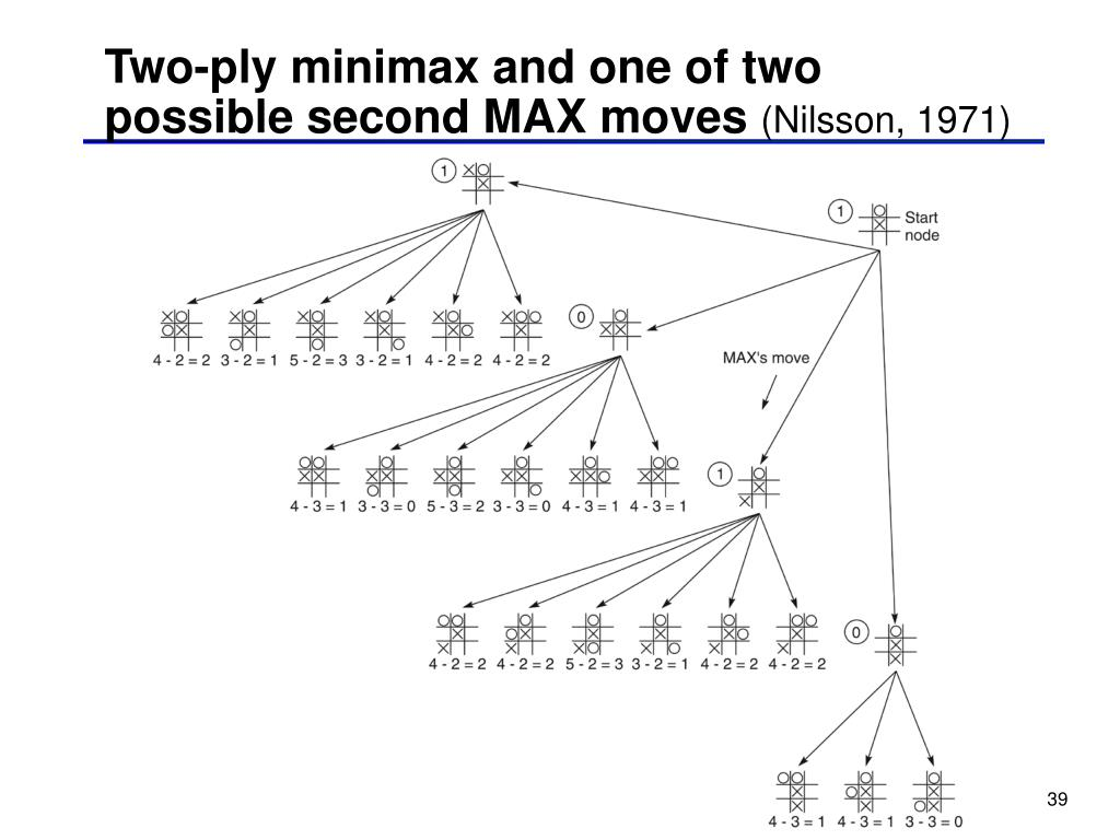Two-ply minimax and one of two possible second MAX moves