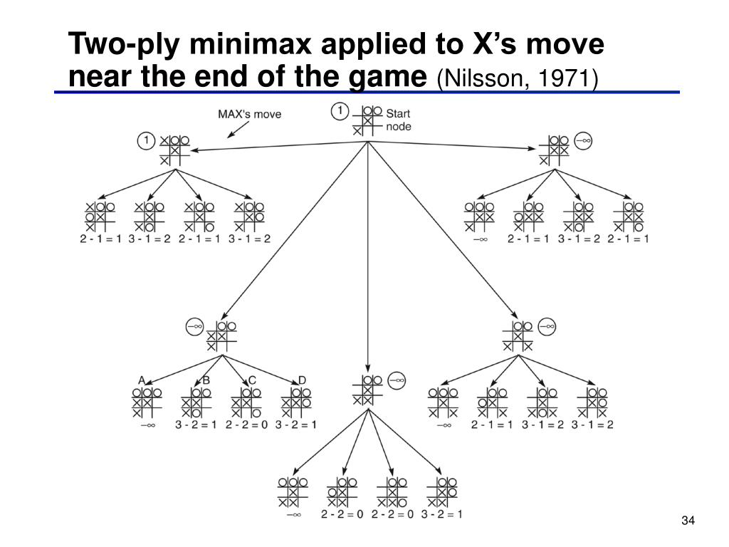 Two-ply minimax applied to X's move near the end of the game