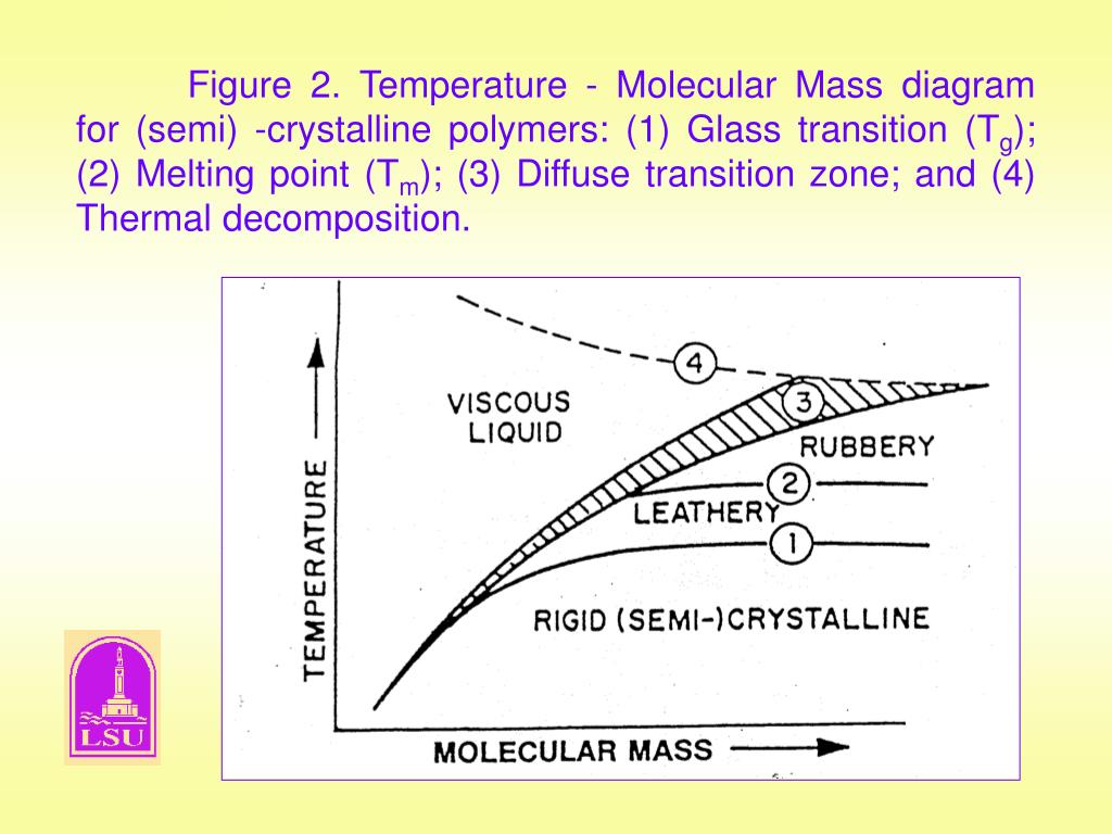 Figure 2. Temperature - Molecular Mass diagram for (semi) -crystalline polymers: (1) Glass transition (T