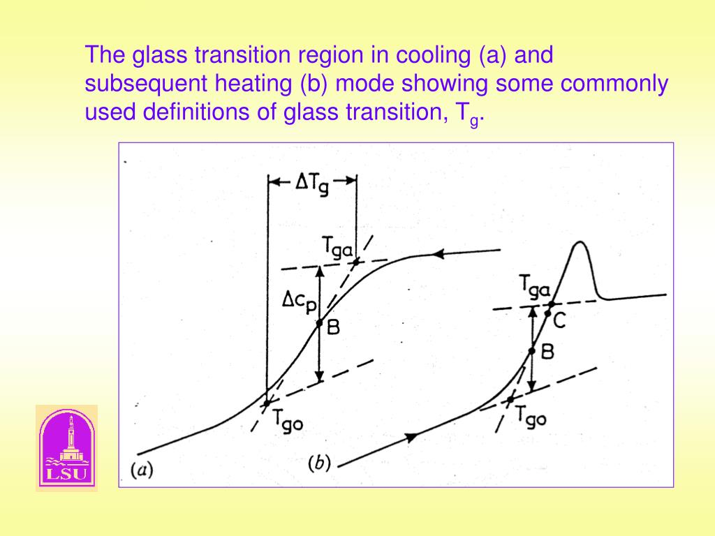 The glass transition region in cooling (a) and subsequent heating (b) mode showing some commonly used definitions of glass transition, T