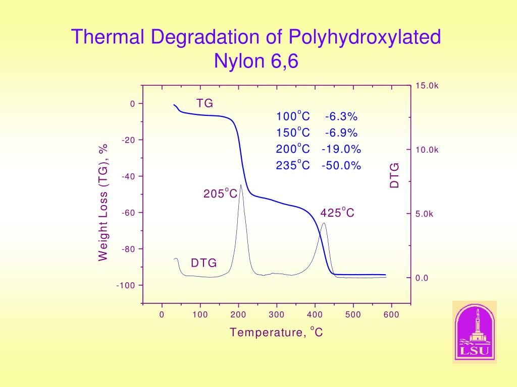 Thermal Degradation of Polyhydroxylated