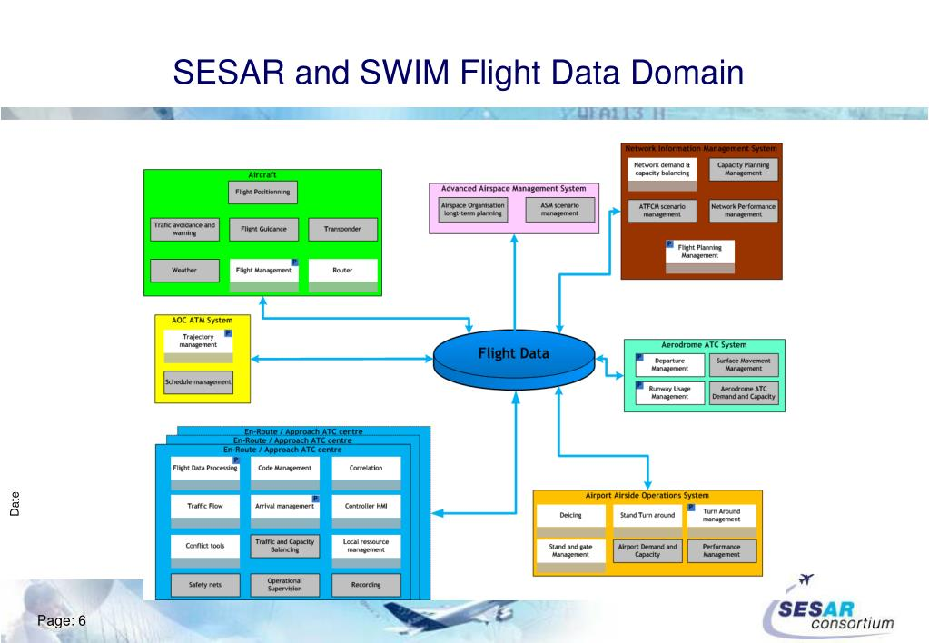 SESAR and SWIM Flight Data Domain