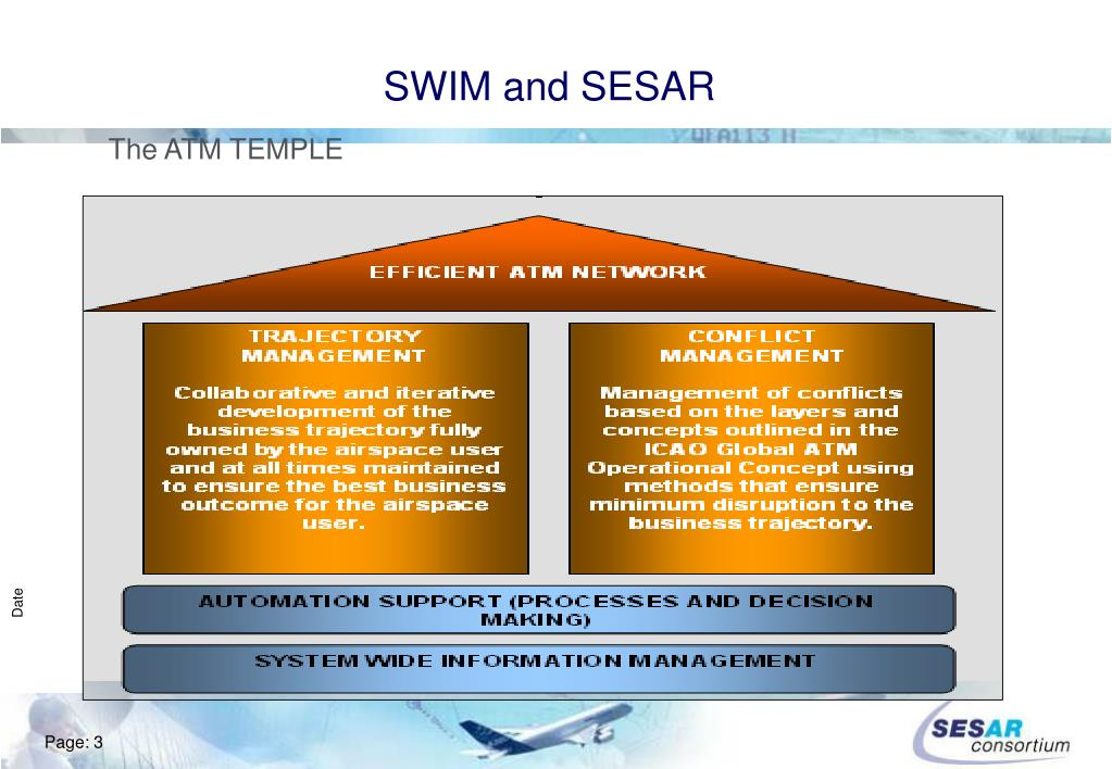 SWIM and SESAR