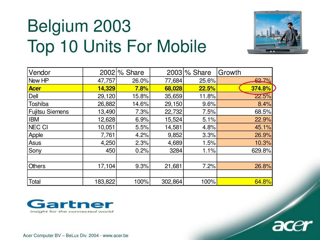 Belgium 2003