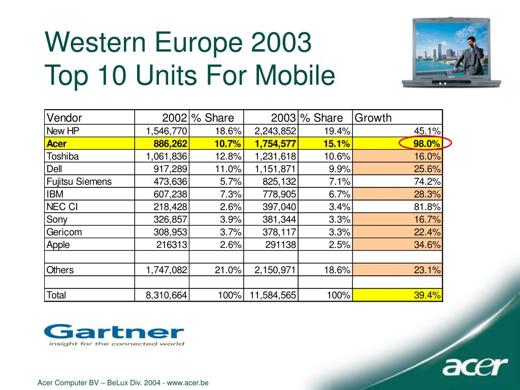 Western Europe 2003
