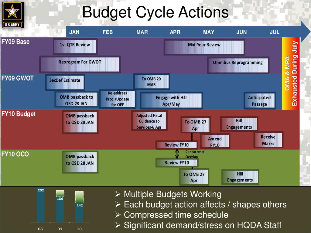 Budget Cycle Actions