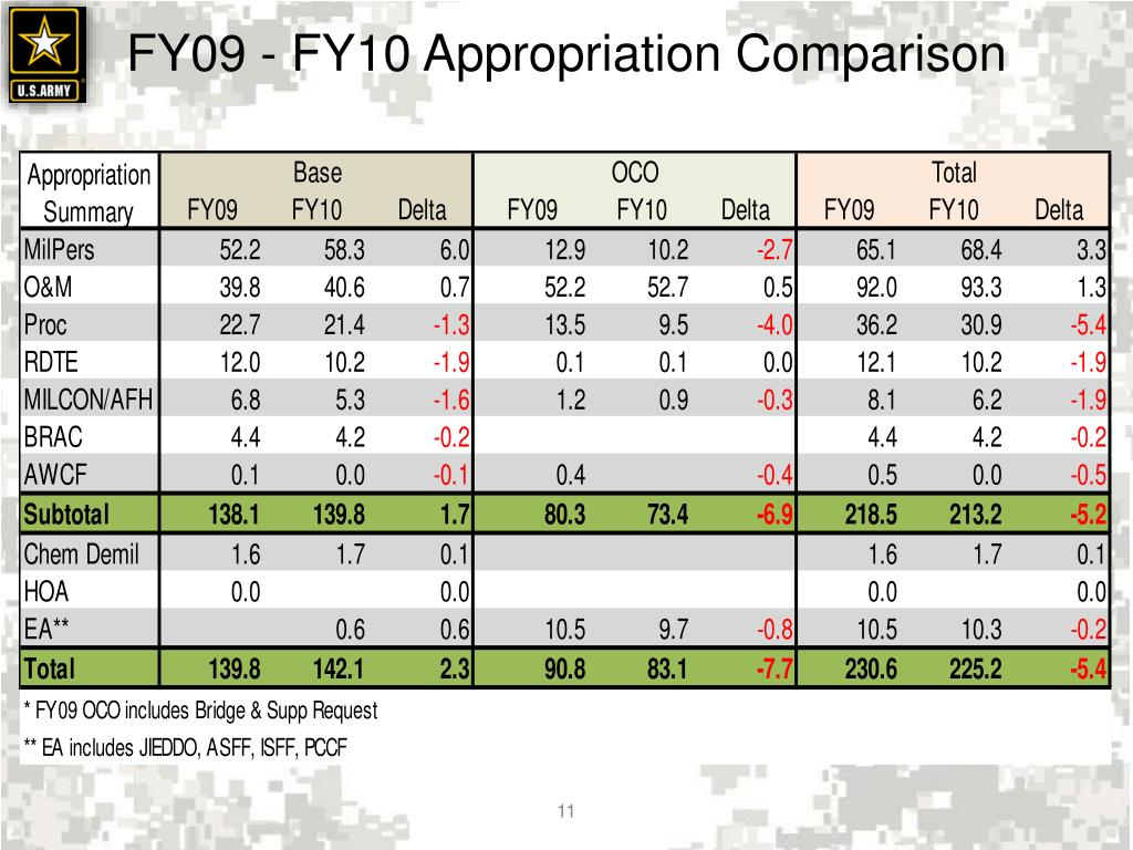 FY09 - FY10 Appropriation Comparison