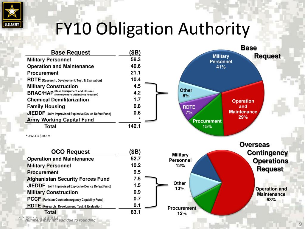 FY10 Obligation Authority