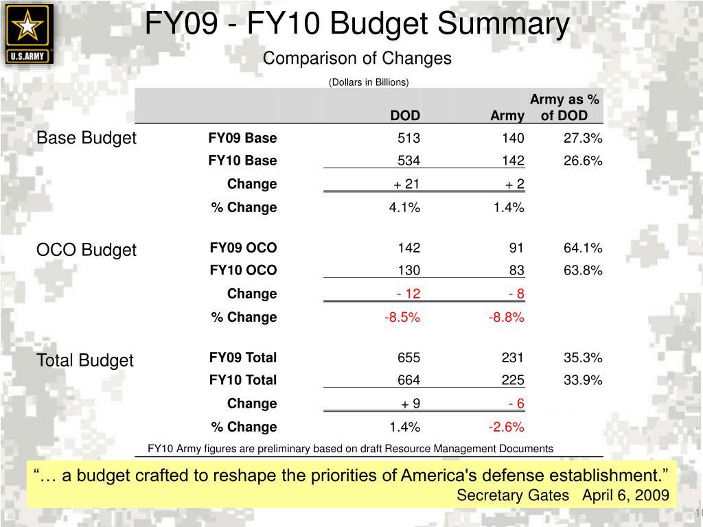 FY09 - FY10 Budget Summary
