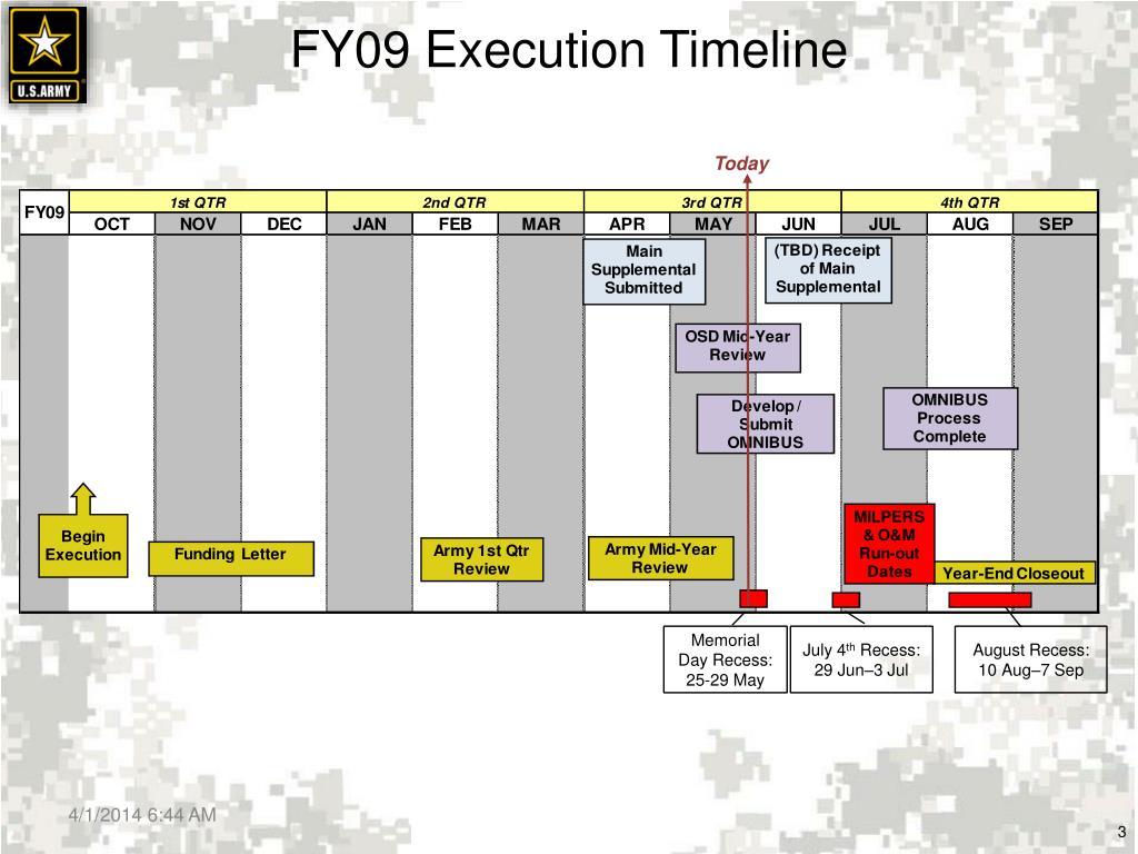 FY09 Execution Timeline
