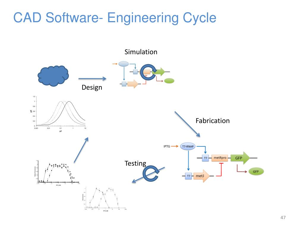 CAD Software- Engineering Cycle