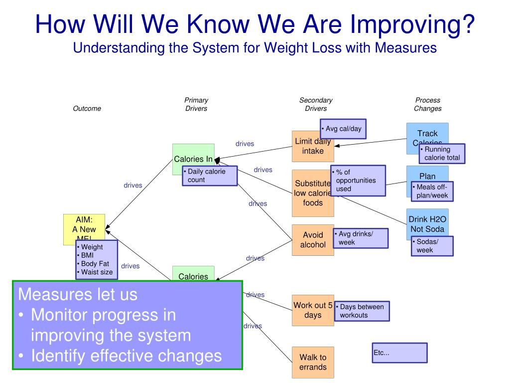 How Will We Know We Are Improving?