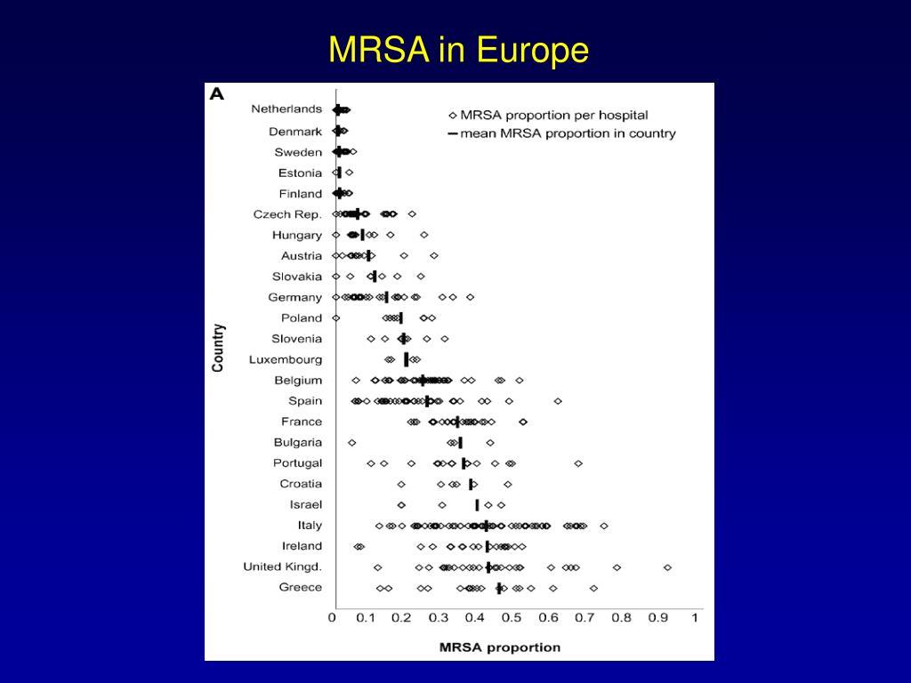 MRSA in Europe