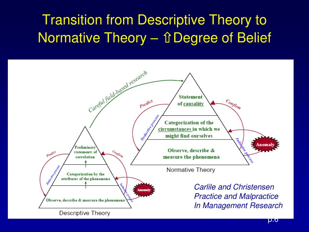 Transition from Descriptive Theory to Normative Theory –
