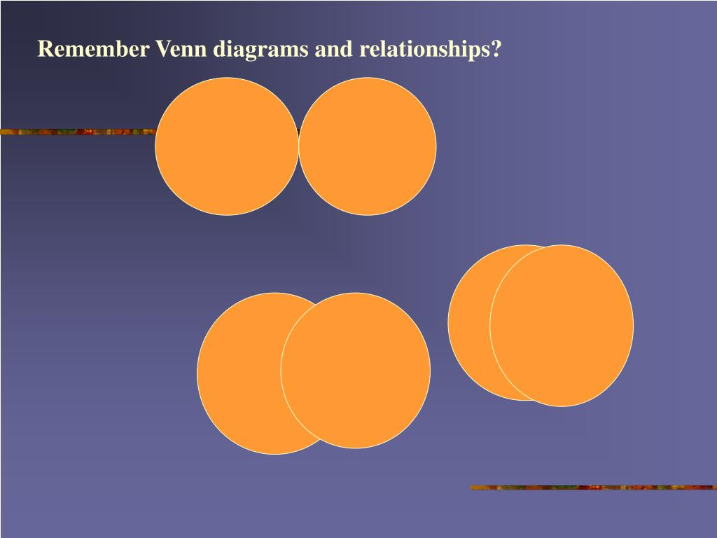 Remember Venn diagrams and relationships?