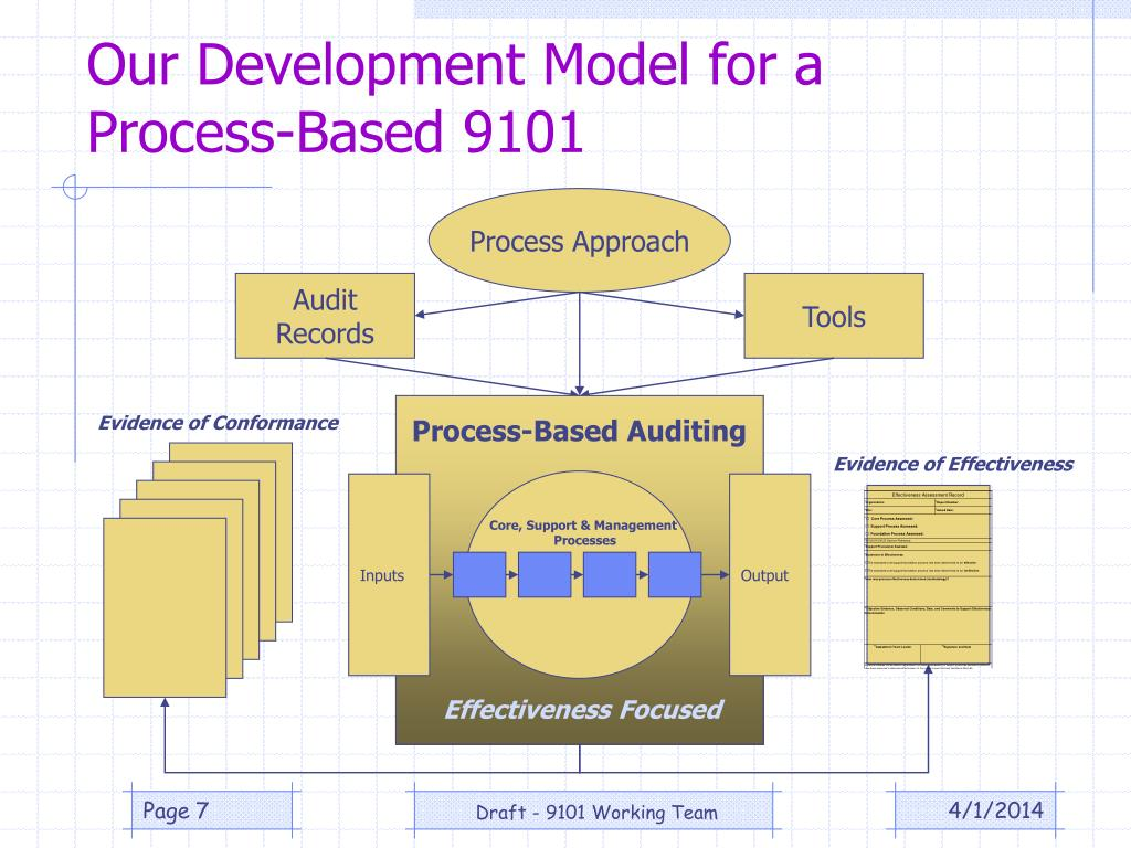 Process-Based Auditing