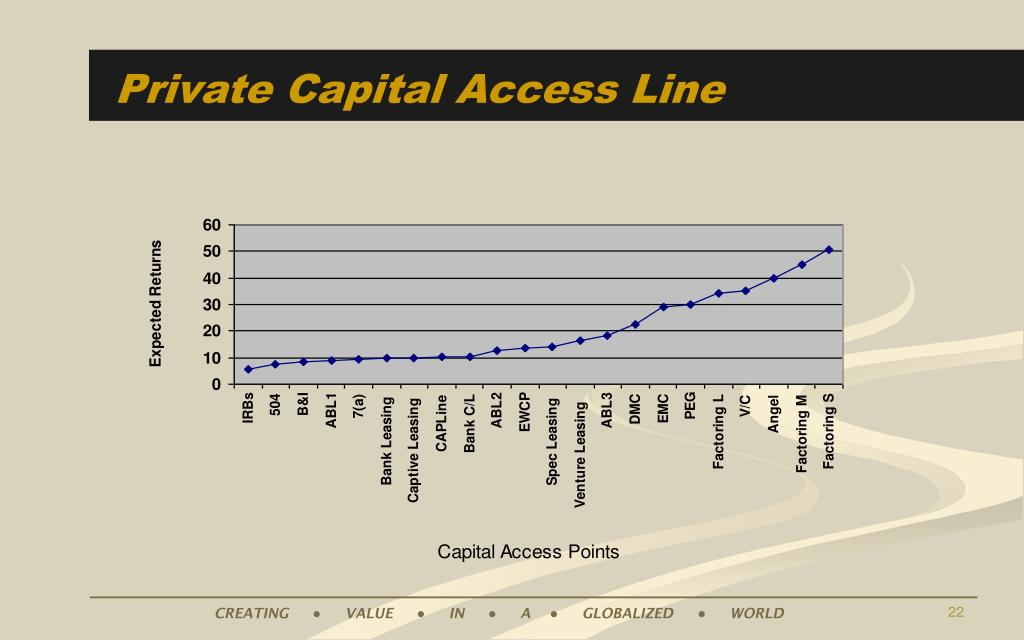 Private Capital Access Line