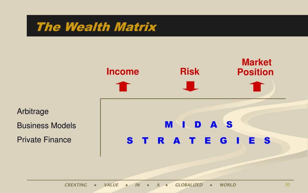 The Wealth Matrix