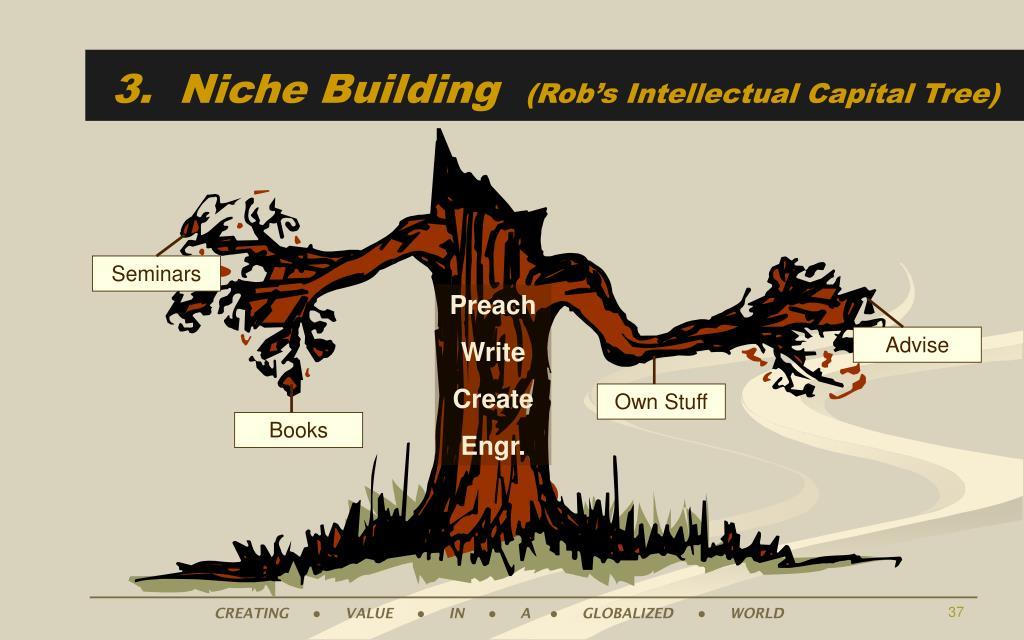 3.  Niche Building