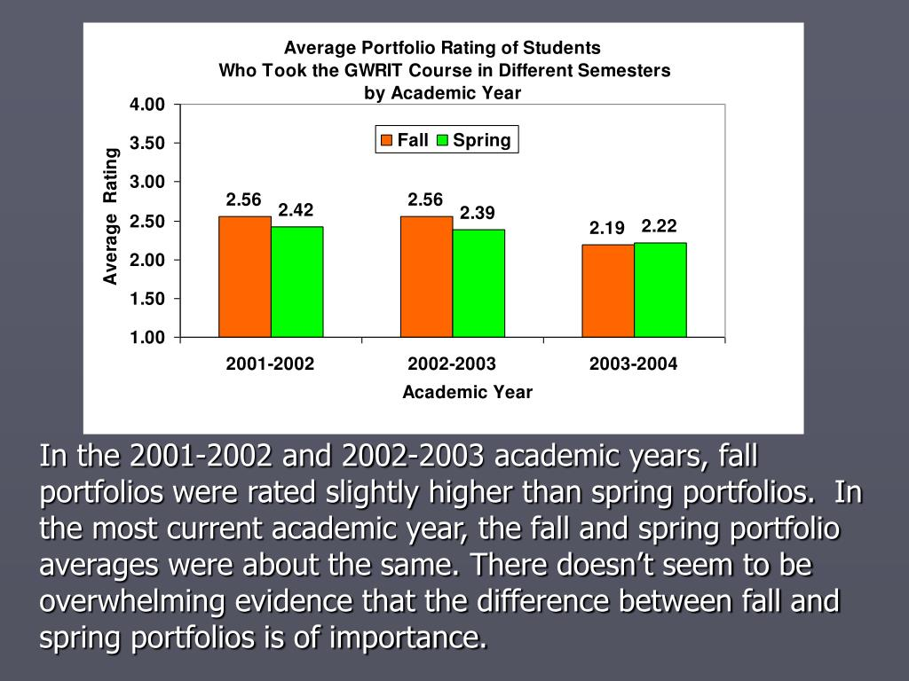 In the 2001-2002 and 2002-2003 academic years, fall portfolios were rated slightly higher than spring portfolios.  In the most current academic year, the fall and spring portfolio averages were about the same. There doesn't seem to be overwhelming evidence that the difference between fall and spring portfolios is of importance.