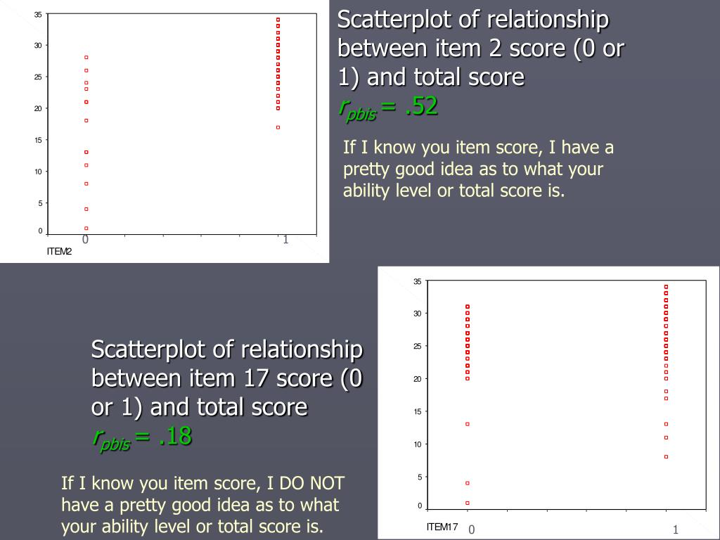 Scatterplot of relationship between item 2 score (0 or 1) and total score