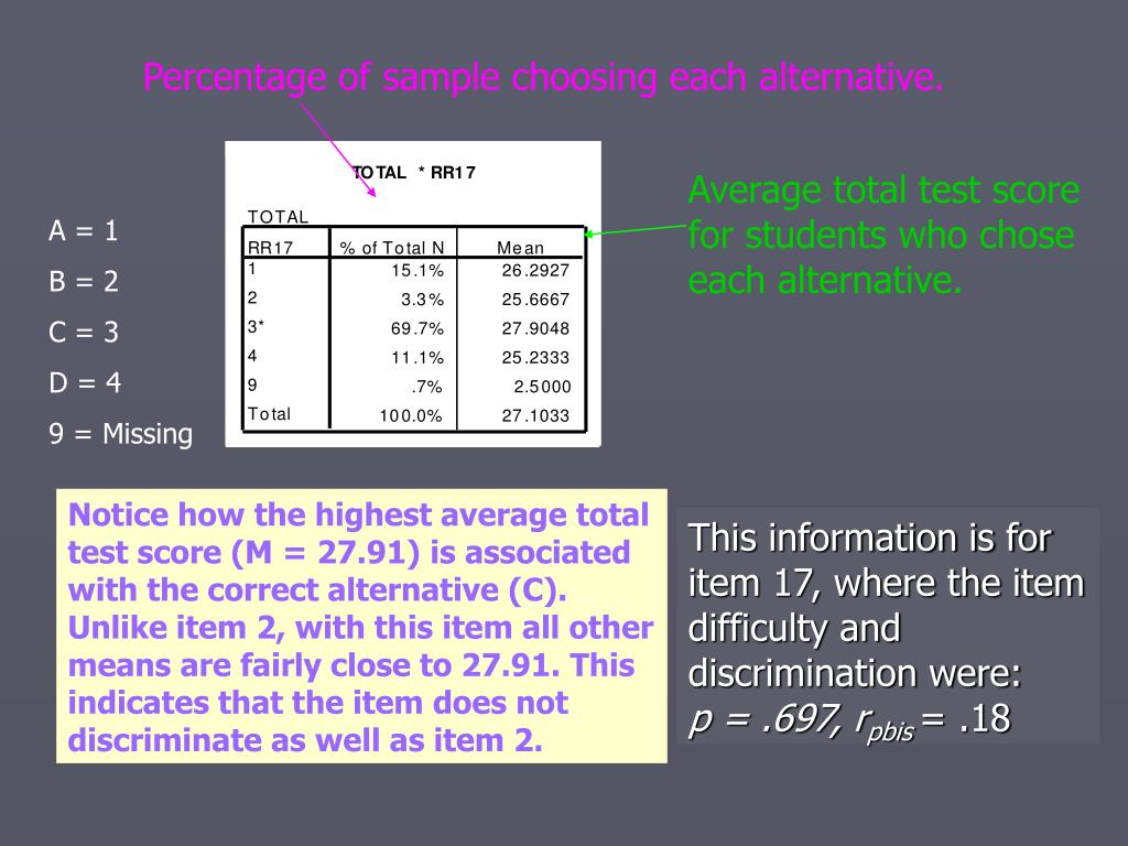 Percentage of sample choosing each alternative.