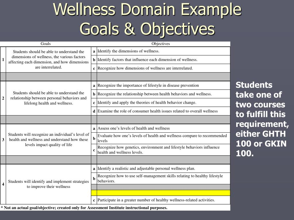 Wellness Domain Example