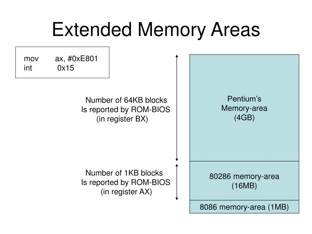 Extended Memory Areas