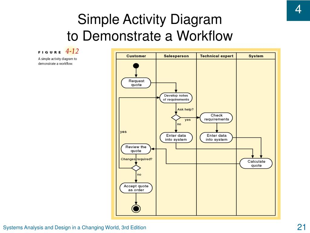 Simple Activity Diagram