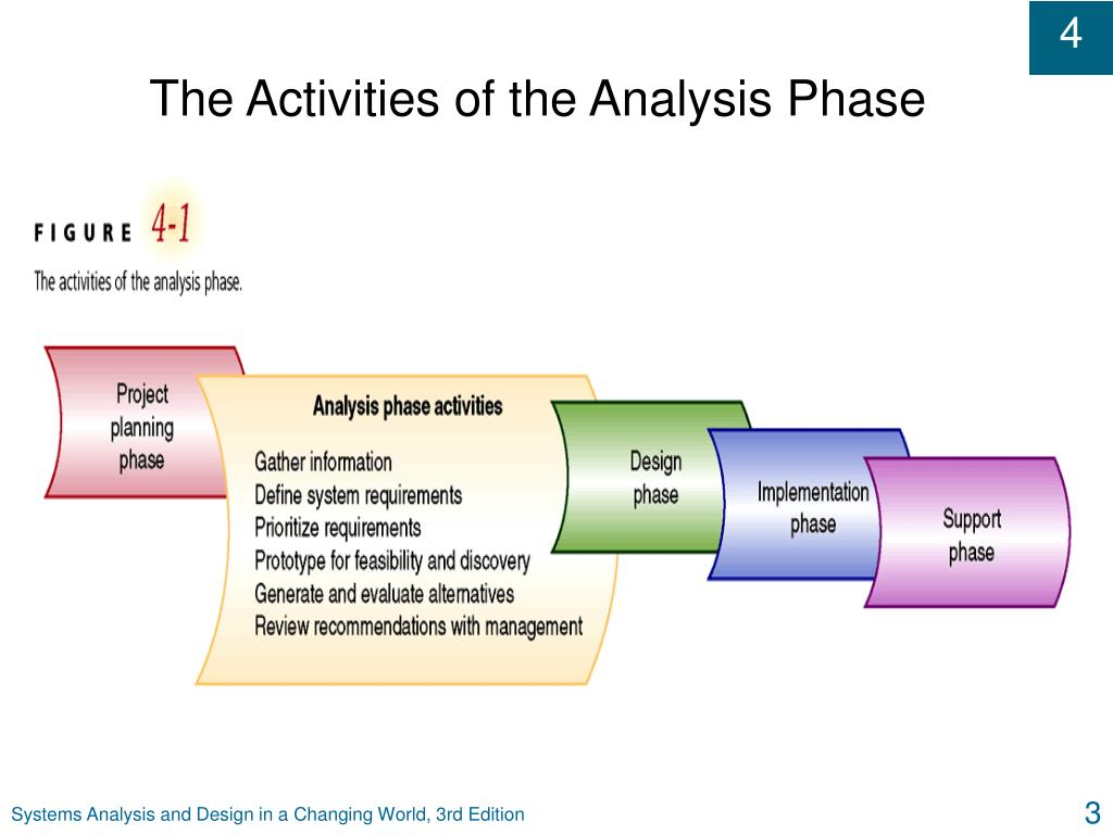 The Activities of the Analysis Phase