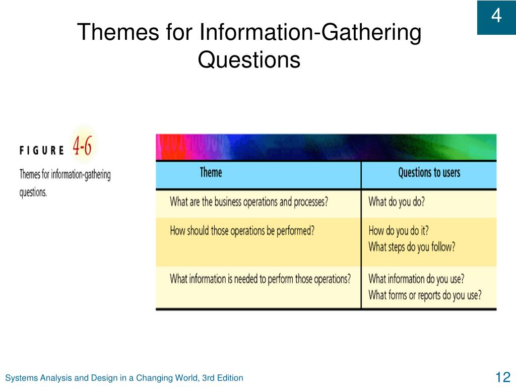 Themes for Information-Gathering Questions