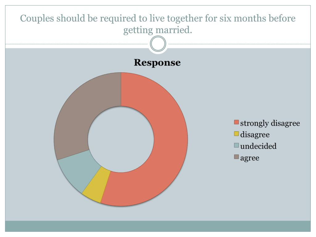 Couples should be required to live together for six months before getting married.