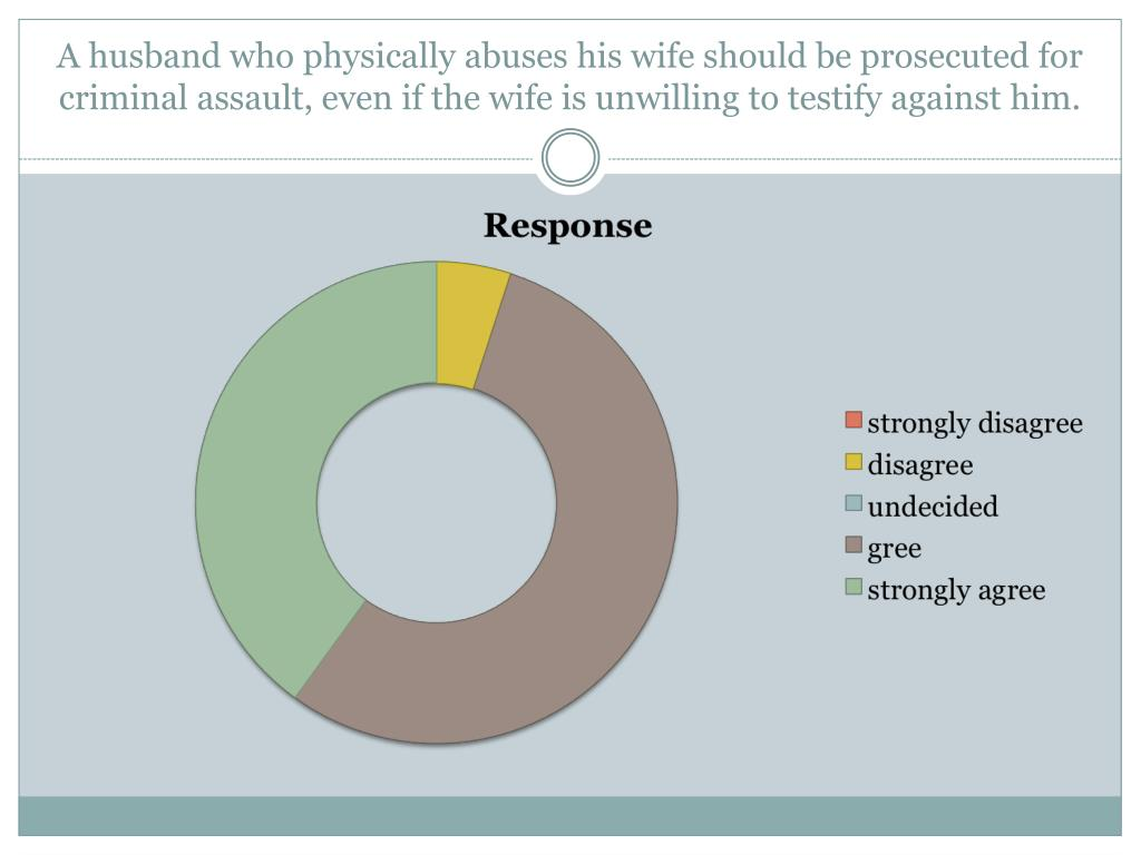 A husband who physically abuses his wife should be prosecuted for criminal assault, even if the wife is unwilling to testify against him.
