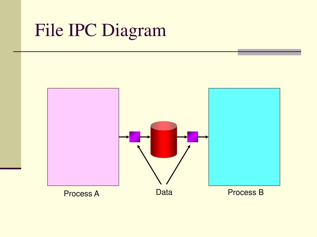File IPC Diagram