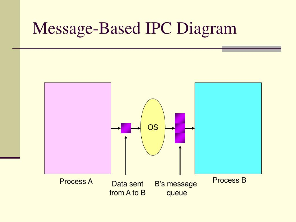 Message-Based IPC Diagram