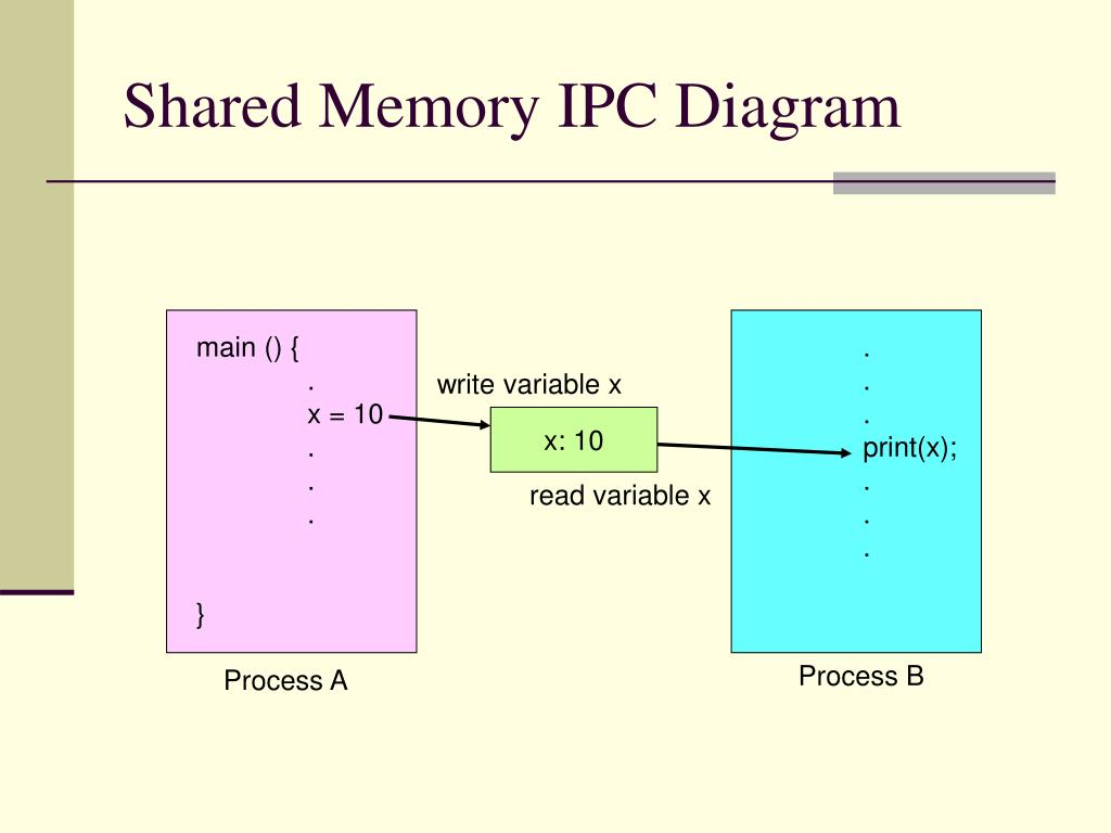 Shared Memory IPC Diagram