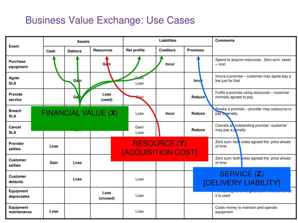 Business Value Exchange: Use Cases
