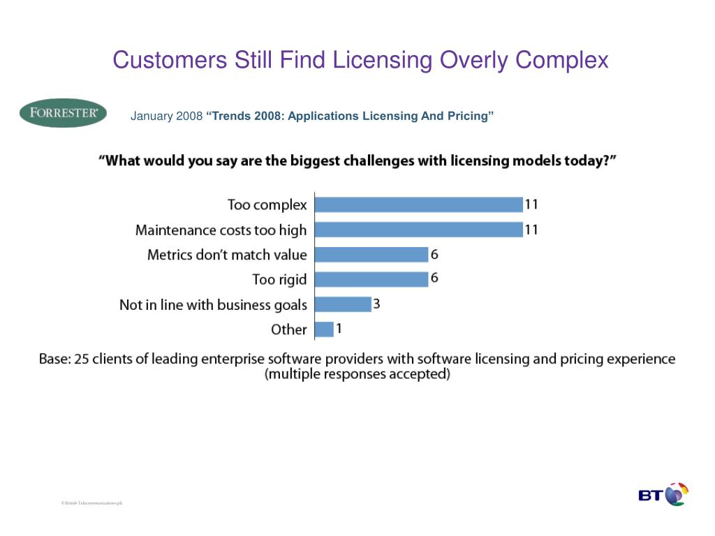 Customers Still Find Licensing Overly Complex