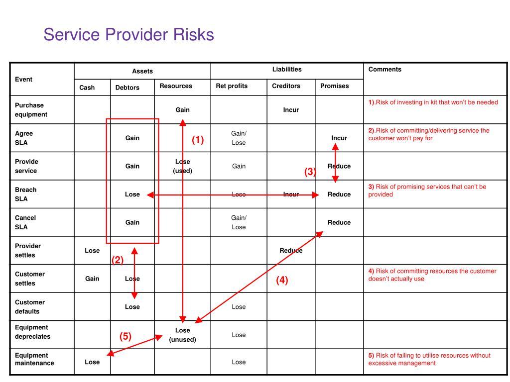 Service Provider Risks