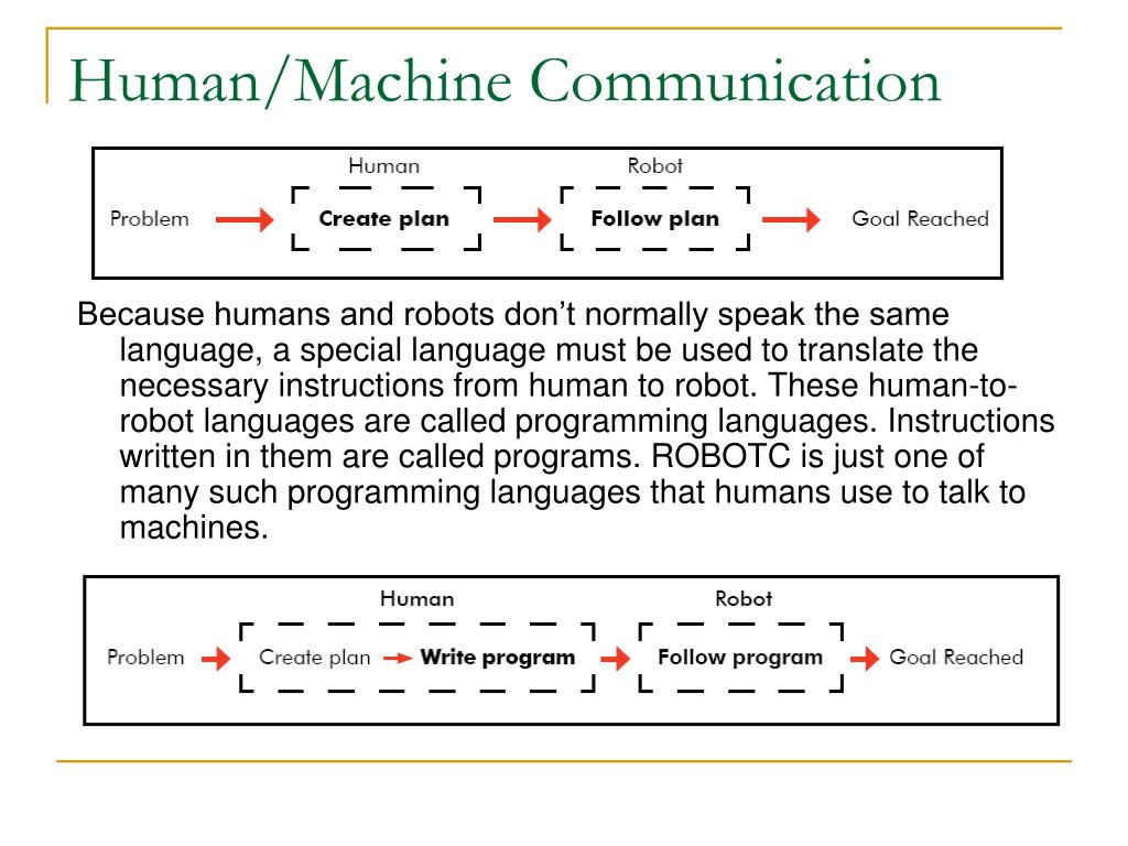 Human/Machine Communication