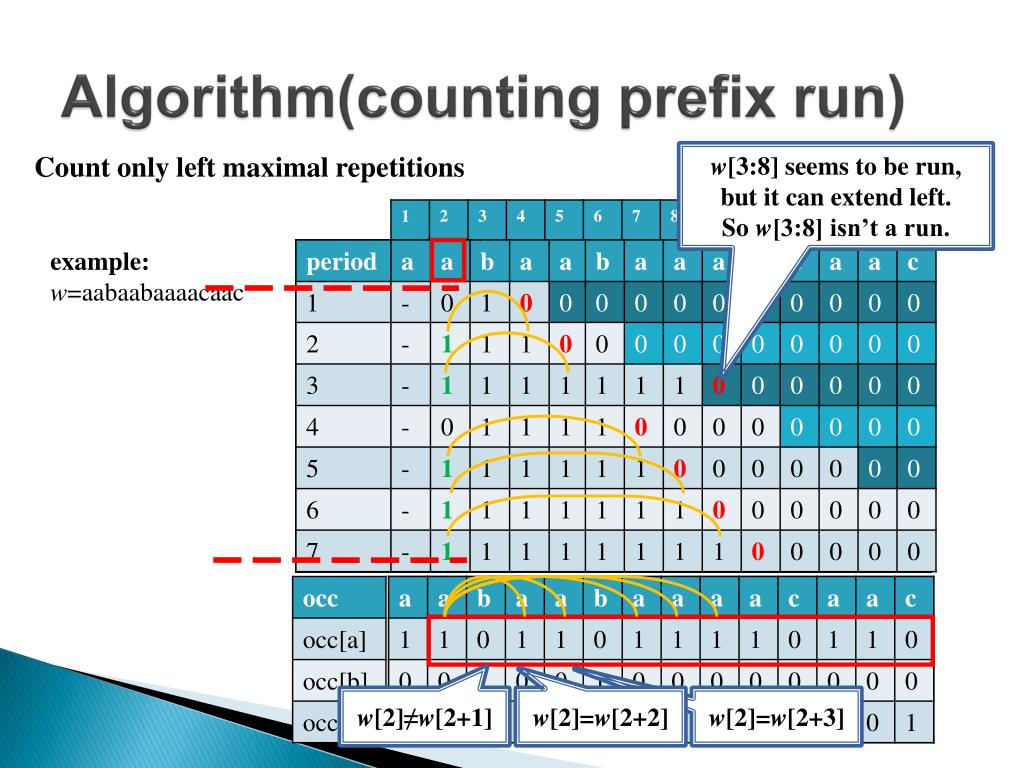 Algorithm(counting prefix run)