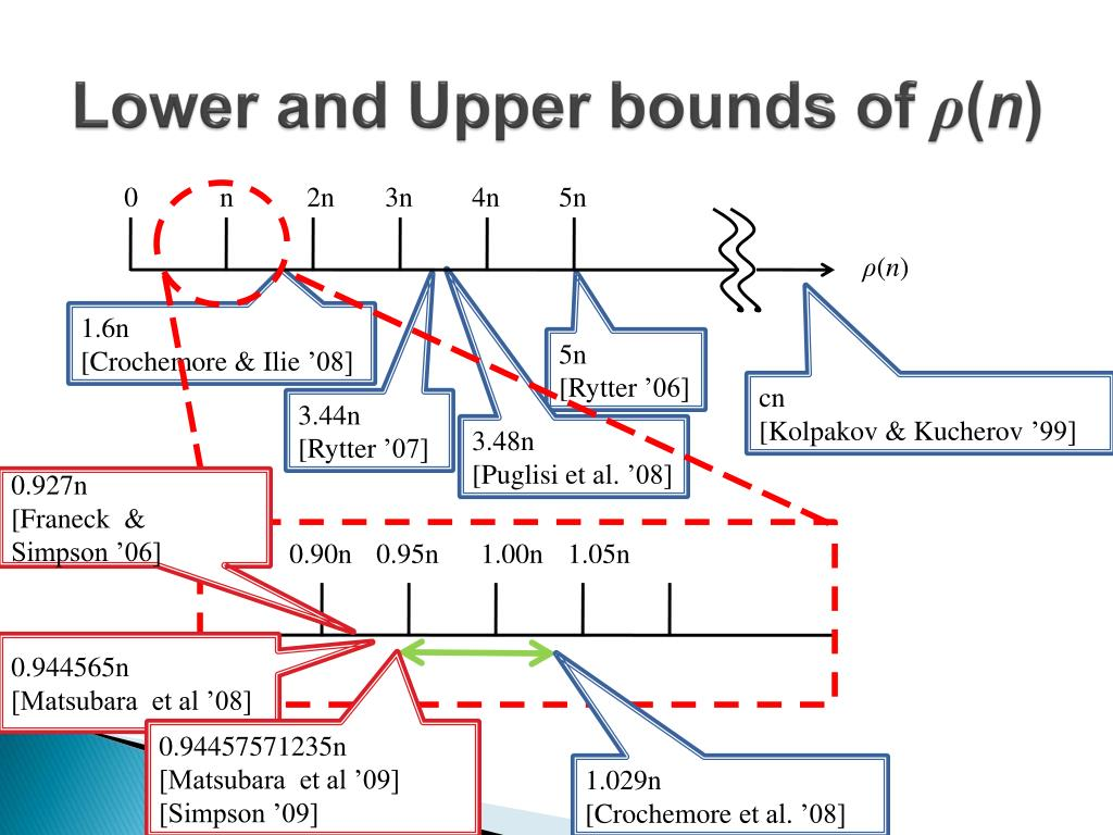 Lower and Upper bounds of