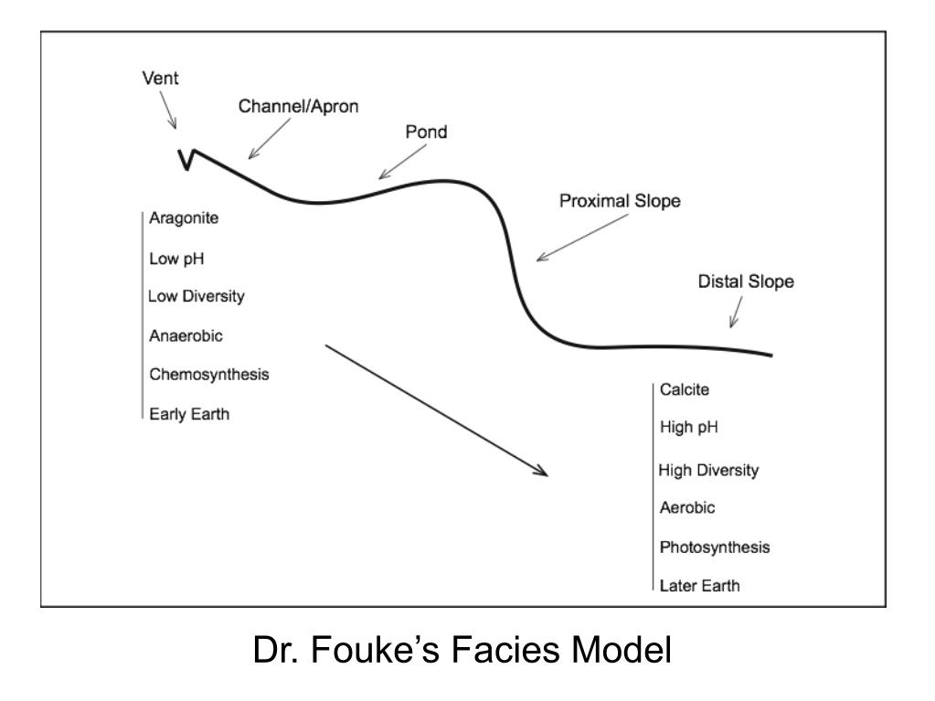 Dr. Fouke's Facies Model