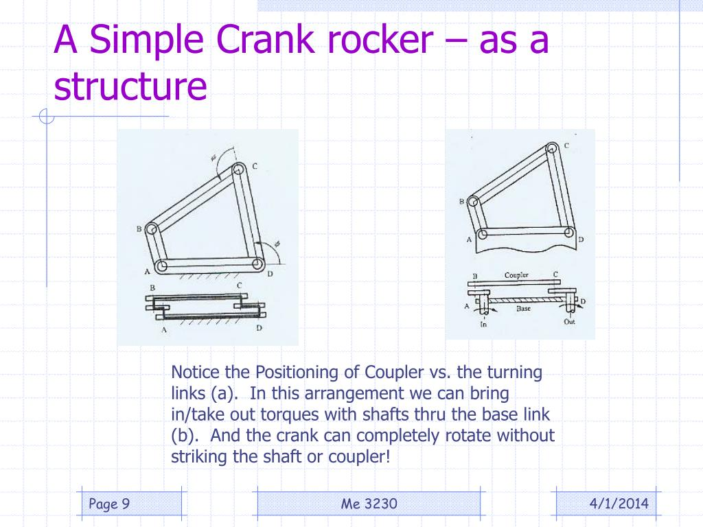 A Simple Crank rocker – as a structure