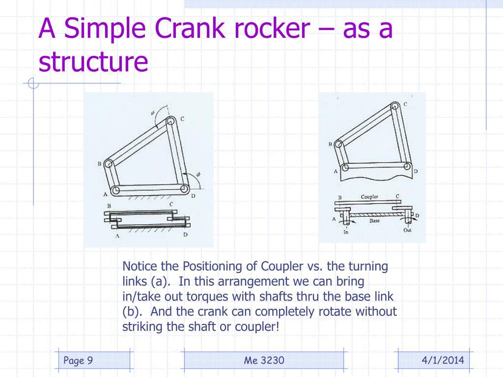 A Simple Crank rocker – as a structure