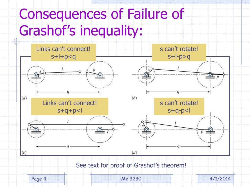 Consequences of Failure of Grashof's inequality: